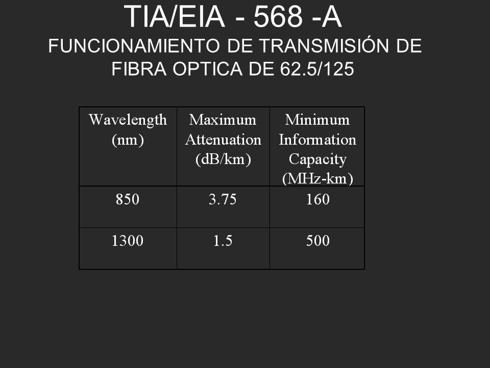 TIA/EIA - 568 -A FUNCIONAMIENTO DE TRANSMISIÓN DE FIBRA OPTICA DE 62.5/125