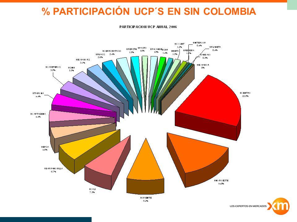 % PARTICIPACIÓN UCP´S EN SIN COLOMBIA