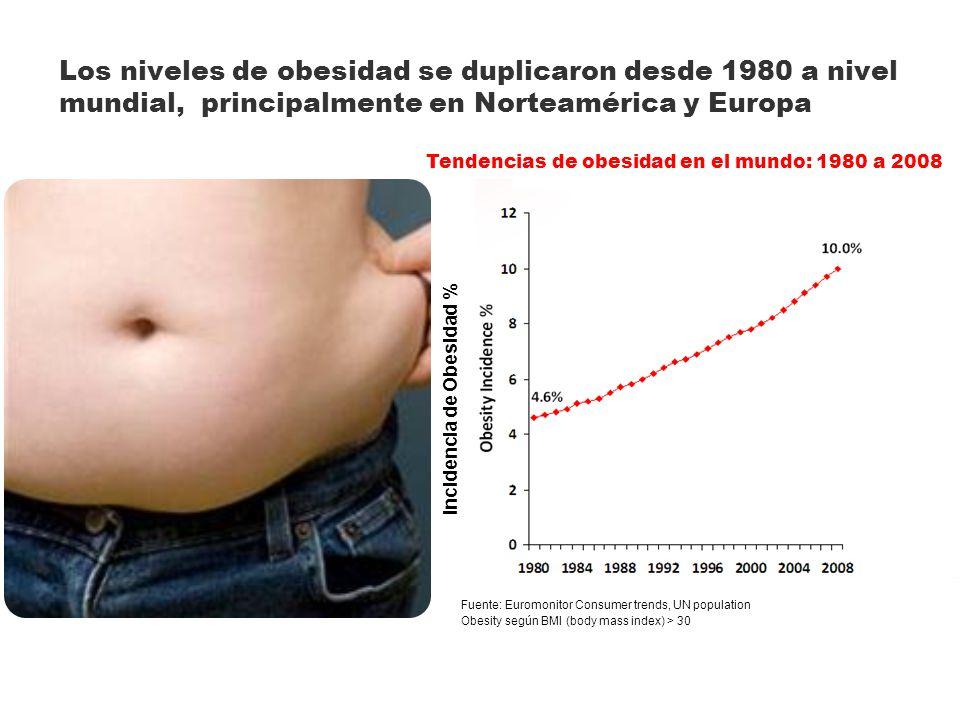 Los niveles de obesidad se duplicaron desde 1980 a nivel mundial, principalmente en Norteamérica y Europa Tendencias de obesidad en el mundo: 1980 a 2008 Incidencia de Obesidad % Obesity según BMI (body mass index) > 30 Fuente: Euromonitor Consumer trends, UN population