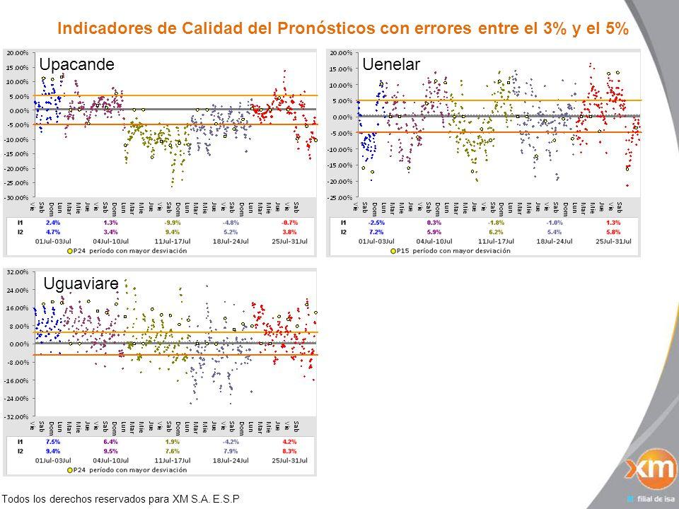 Todos los derechos reservados para XM S.A. E.S.P Indicadores de Calidad del Pronósticos con errores entre el 3% y el 5% Upacande Uenelar Uguaviare