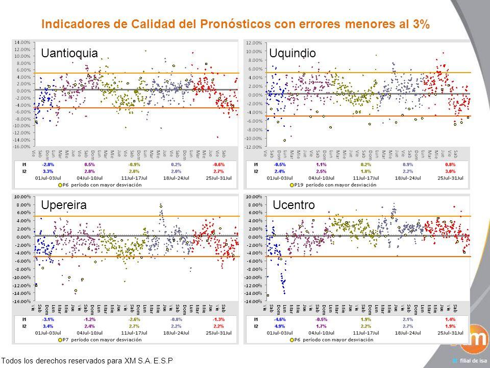 Todos los derechos reservados para XM S.A. E.S.P Indicadores de Calidad del Pronósticos con errores menores al 3% UantioquiaUquindio UpereiraUcentro