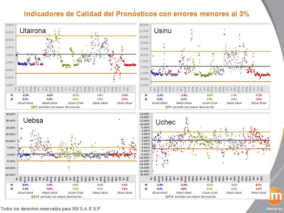 Todos los derechos reservados para XM S.A. E.S.P Indicadores de Calidad del Pronósticos con errores menores al 3% UtaironaUsinu Uebsa Uchec