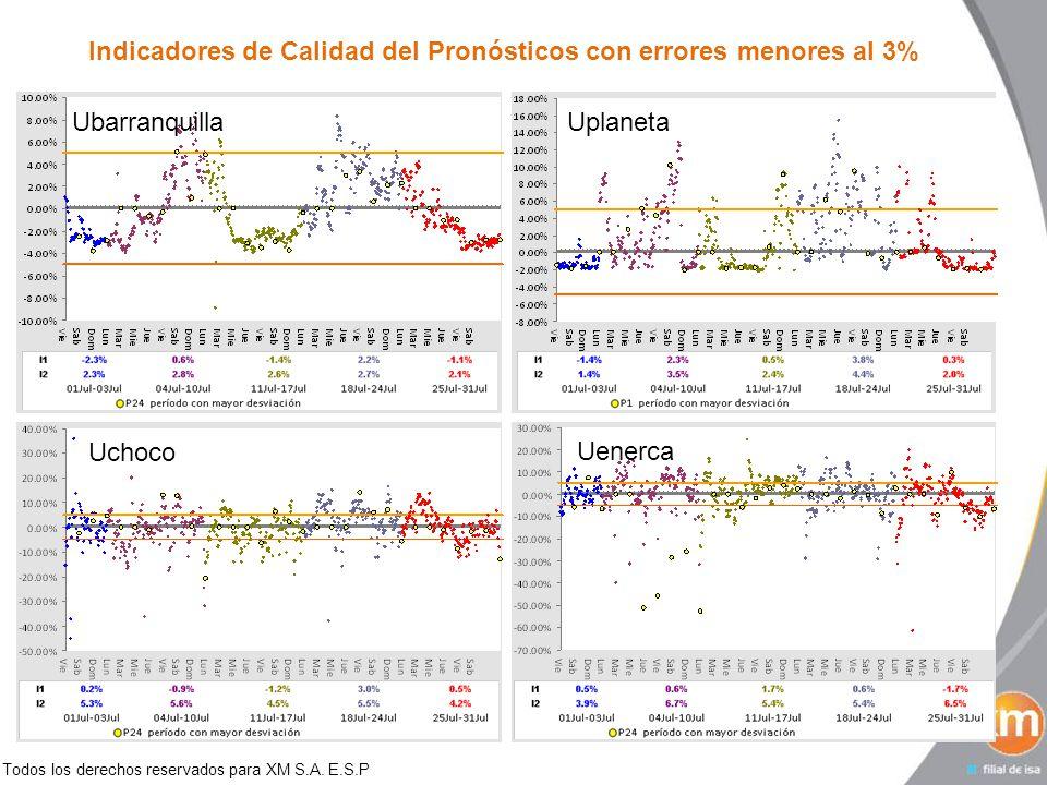 Todos los derechos reservados para XM S.A. E.S.P Indicadores de Calidad del Pronósticos con errores menores al 3% UbarranquillaUplaneta Uchoco Uenerca