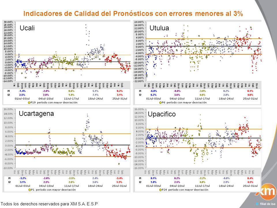Todos los derechos reservados para XM S.A. E.S.P Indicadores de Calidad del Pronósticos con errores menores al 3% UcaliUtulua Ucartagena Upacifico