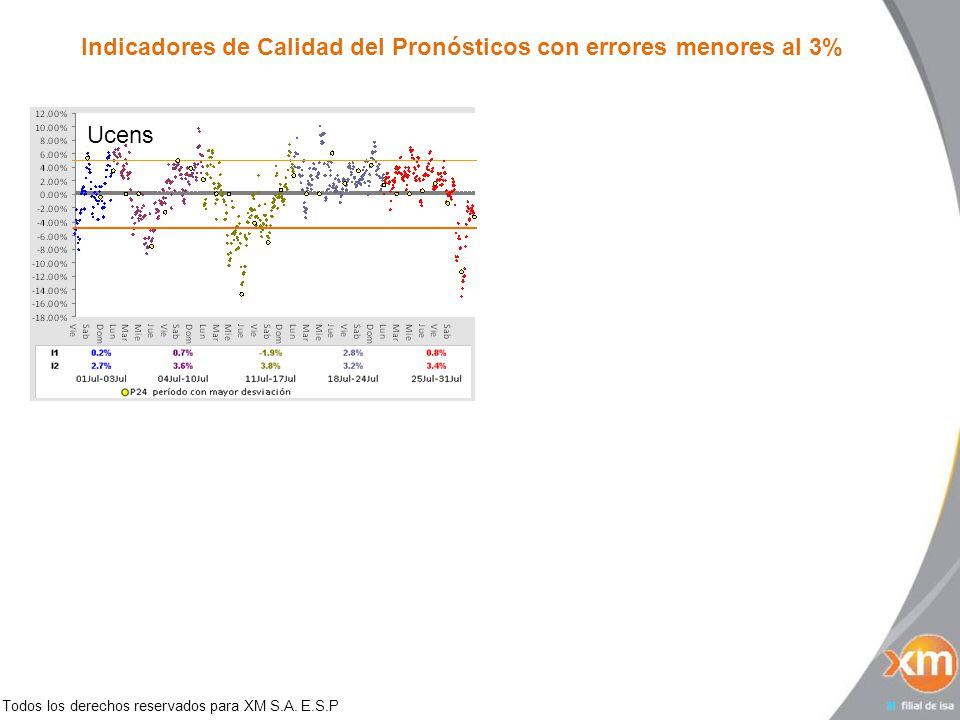 Todos los derechos reservados para XM S.A. E.S.P Indicadores de Calidad del Pronósticos con errores menores al 3% Ucens