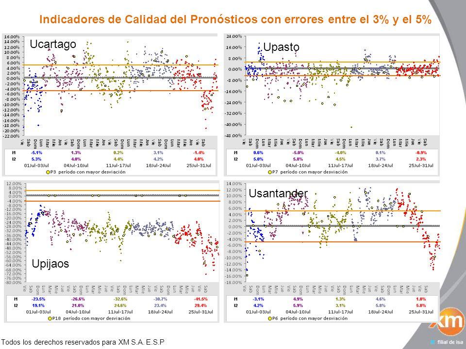 Todos los derechos reservados para XM S.A. E.S.P Indicadores de Calidad del Pronósticos con errores entre el 3% y el 5% Ucartago Upasto Upijaos Usanta