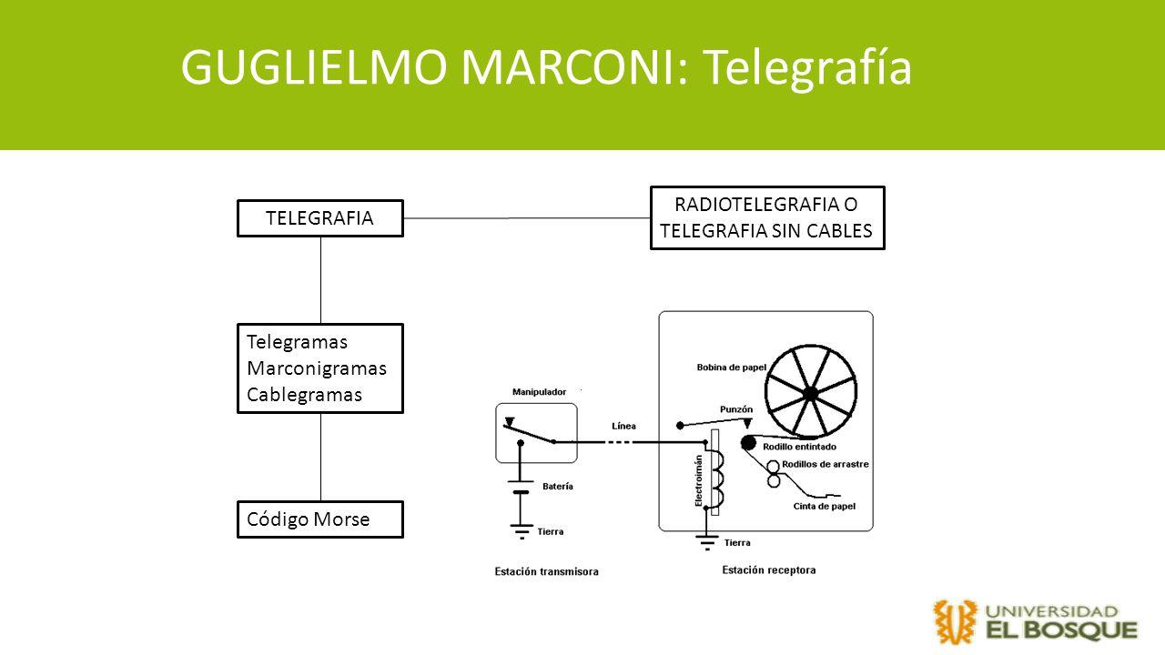 GUGLIELMO MARCONI: Telegrafía TELEGRAFIA RADIOTELEGRAFIA O TELEGRAFIA SIN CABLES Telegramas Marconigramas Cablegramas Código Morse