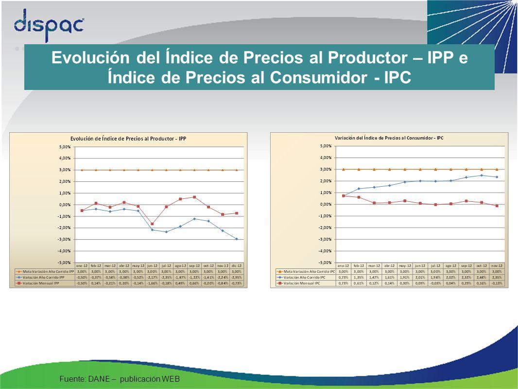 Evolución del Índice de Precios al Productor – IPP e Índice de Precios al Consumidor - IPC Fuente: DANE – publicación WEB