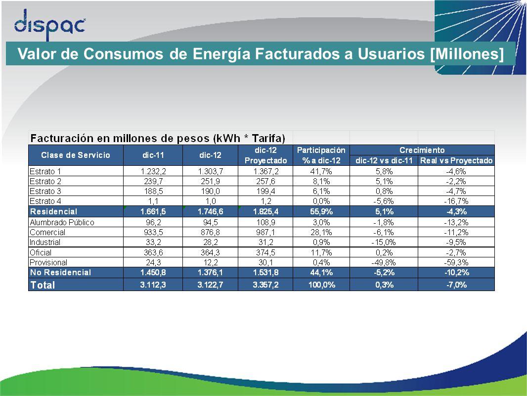 Valor de Consumos de Energía Facturados a Usuarios [Millones]