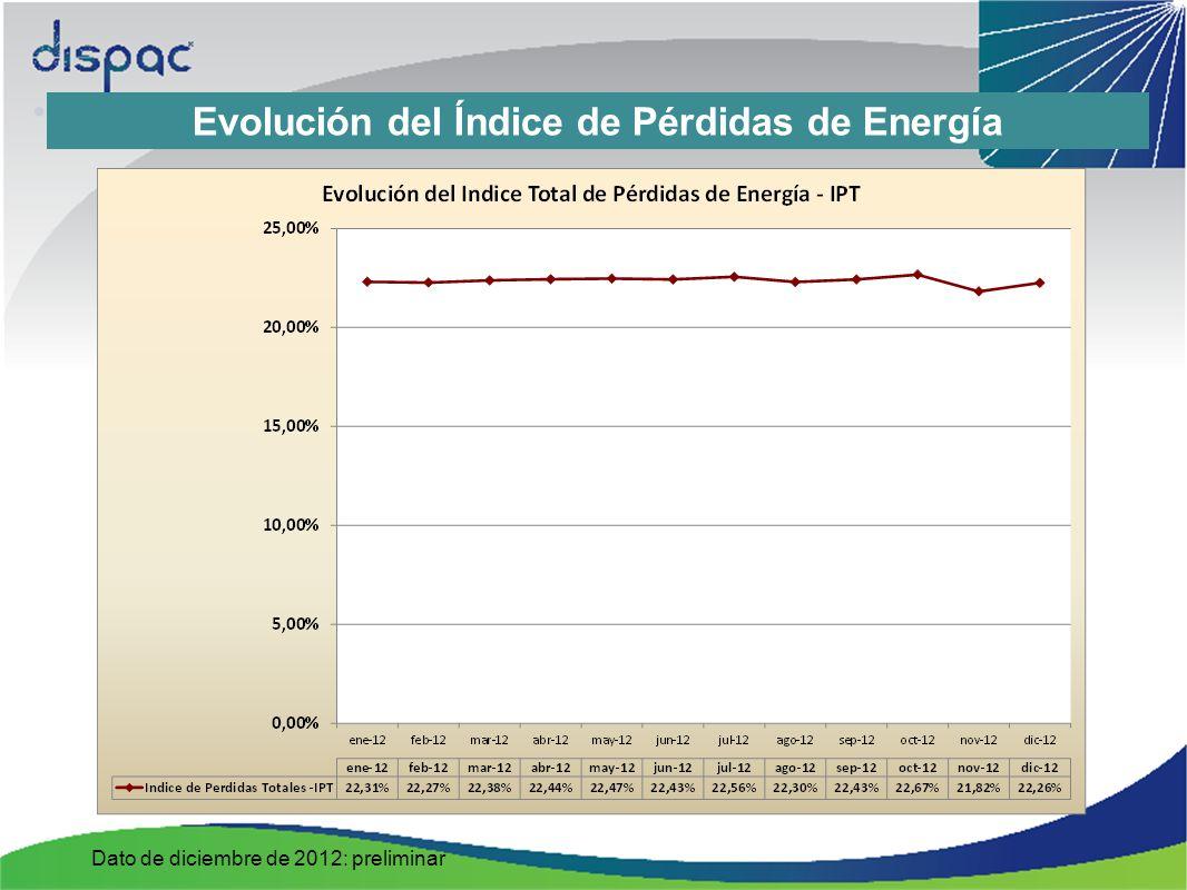 Evolución del Índice de Pérdidas de Energía Dato de diciembre de 2012: preliminar