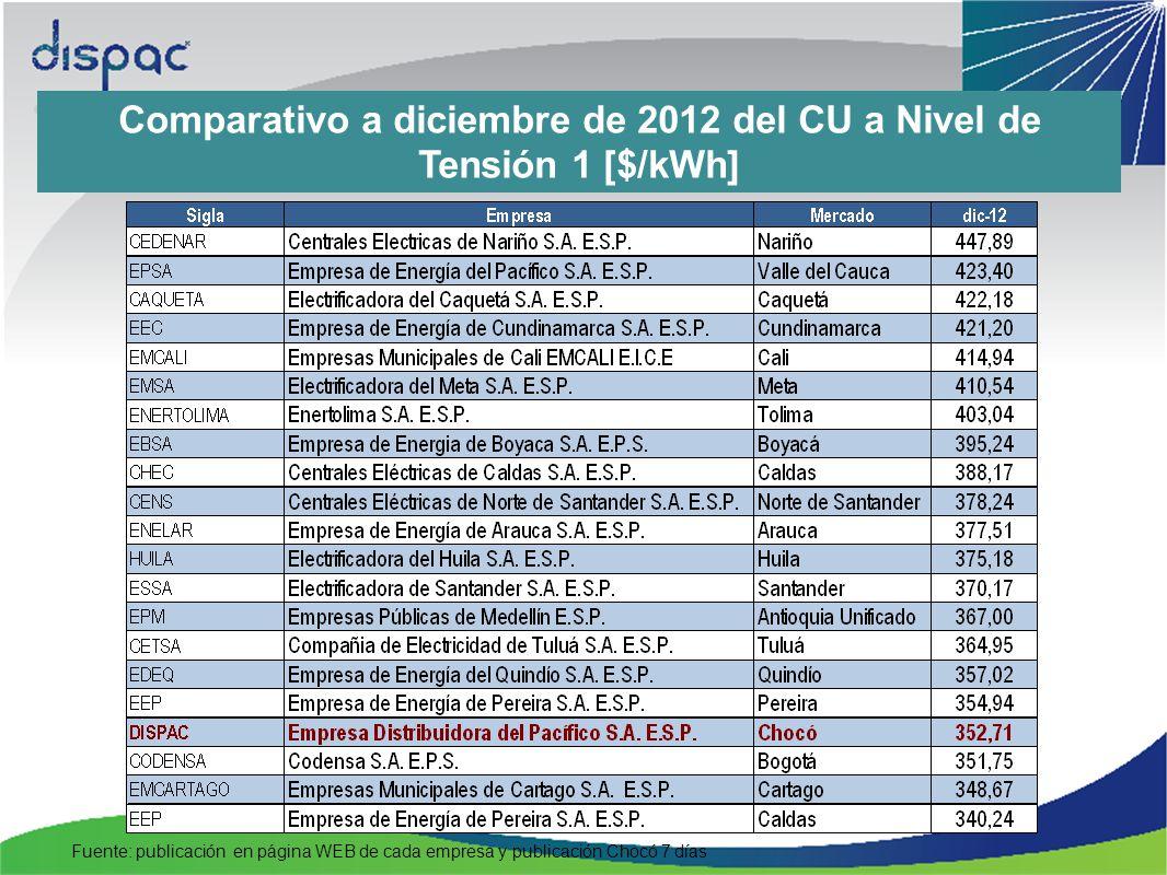Comparativo a diciembre de 2012 del CU a Nivel de Tensión 1 [$/kWh] Fuente: publicación en página WEB de cada empresa y publicación Chocó 7 días