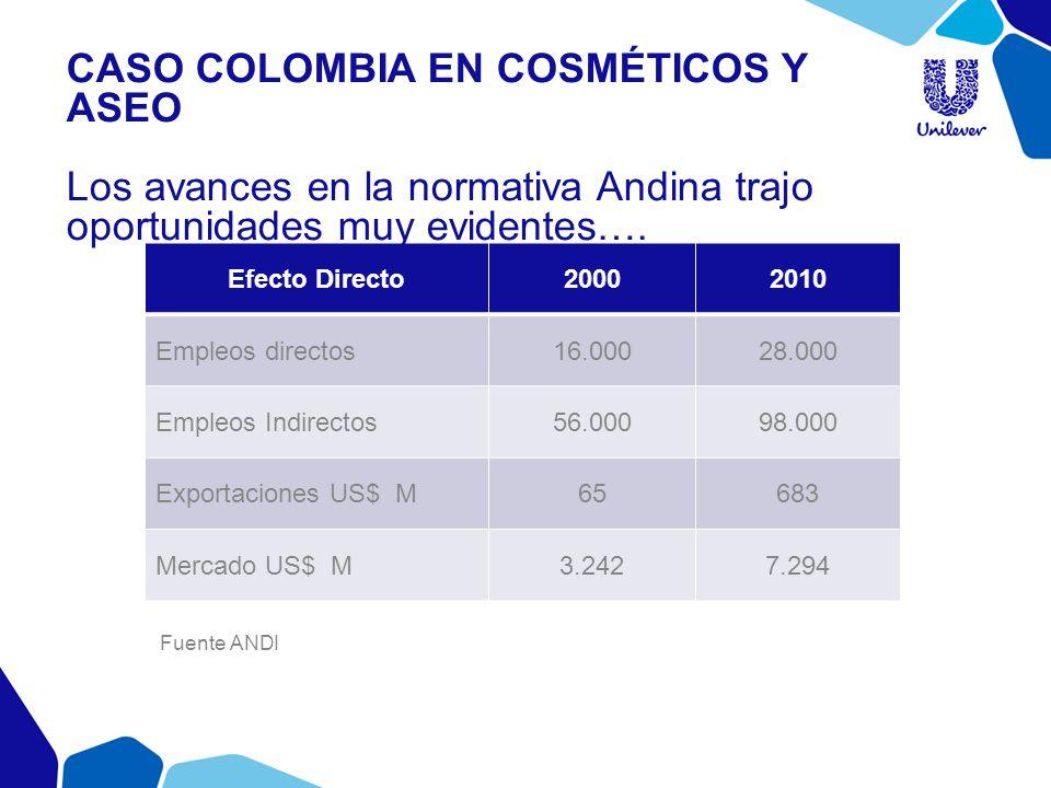 Efecto Directo20002010 Empleos directos16.00028.000 Empleos Indirectos56.00098.000 Exportaciones US$ M65683 Mercado US$ M3.2427.294 CASO COLOMBIA EN C
