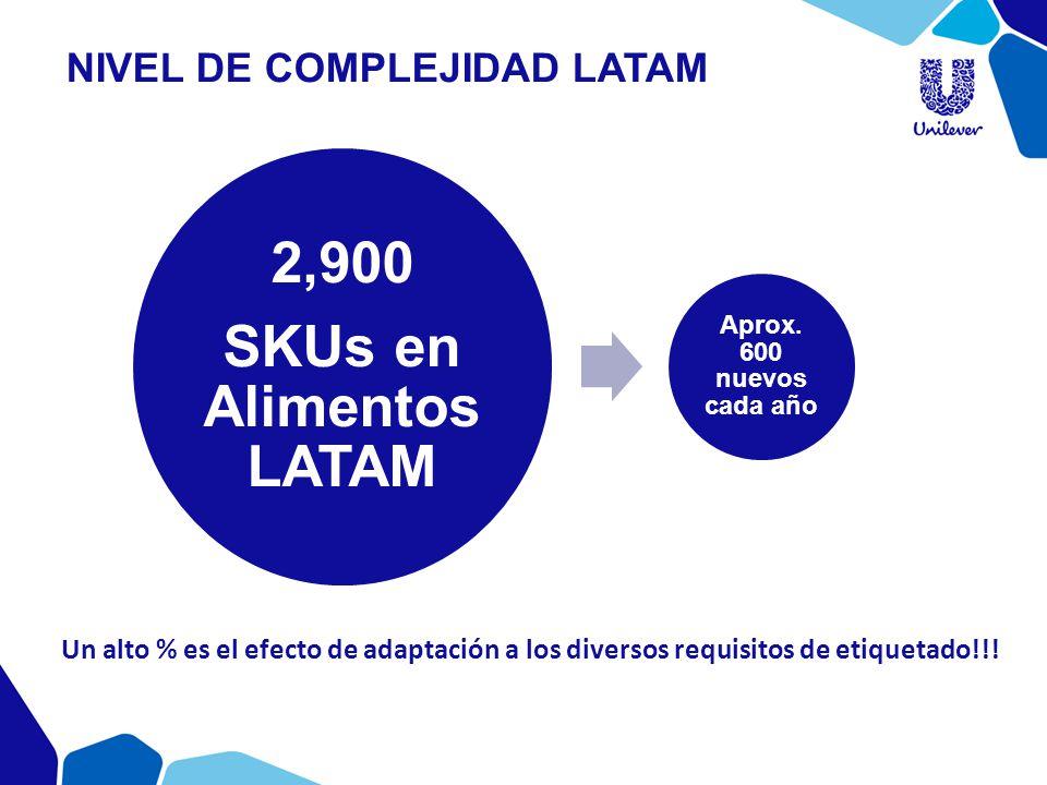 NIVEL DE COMPLEJIDAD LATAM 2,900 SKUs en Alimentos LATAM Aprox. 600 nuevos cada año Un alto % es el efecto de adaptación a los diversos requisitos de