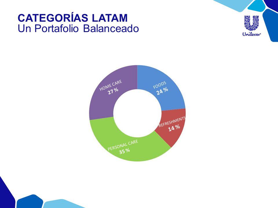 FOODS 24 % R EFRESHMENTS 14 % HOME CARE 27 % PERSONAL CARE 35 % CATEGORÍAS LATAM Un Portafolio Balanceado