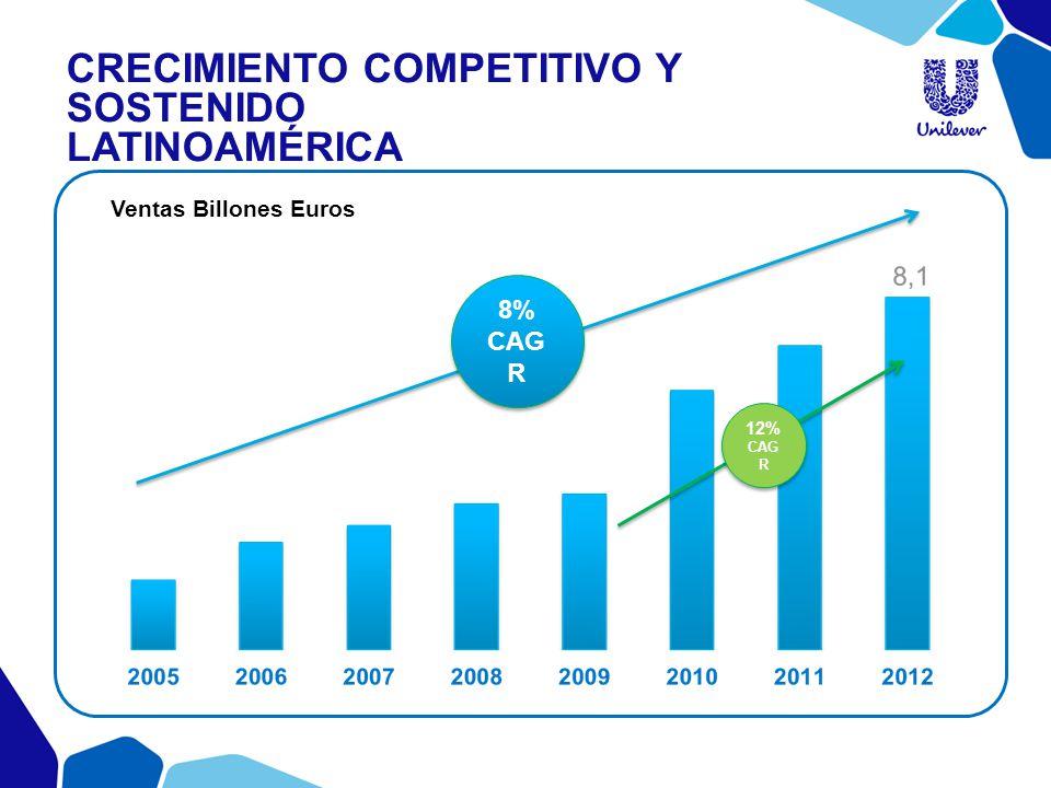 8% CAG R 8% CAG R Ventas Billones Euros 12% CAG R CRECIMIENTO COMPETITIVO Y SOSTENIDO LATINOAMÉRICA