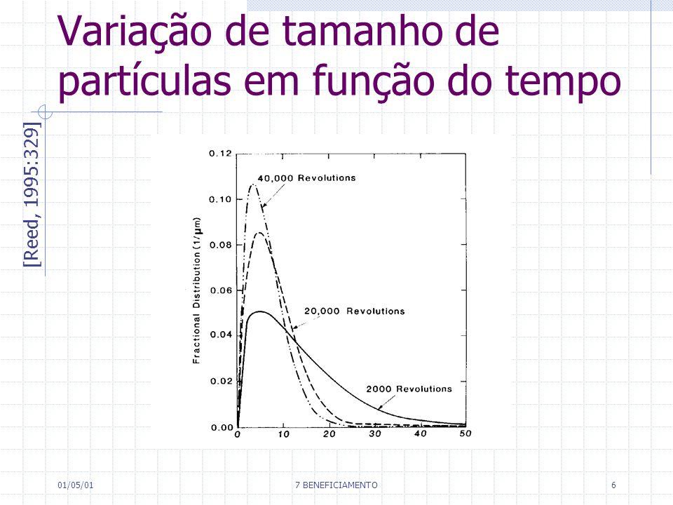 01/05/017 BENEFICIAMENTO6 Variação de tamanho de partículas em função do tempo [Reed, 1995:329]