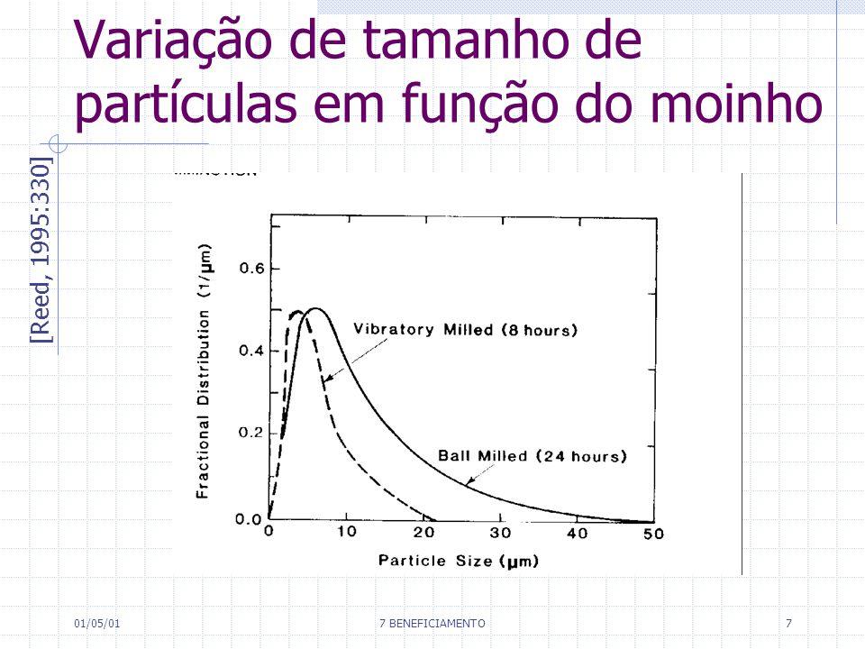 01/05/017 BENEFICIAMENTO7 Variação de tamanho de partículas em função do moinho [Reed, 1995:330]