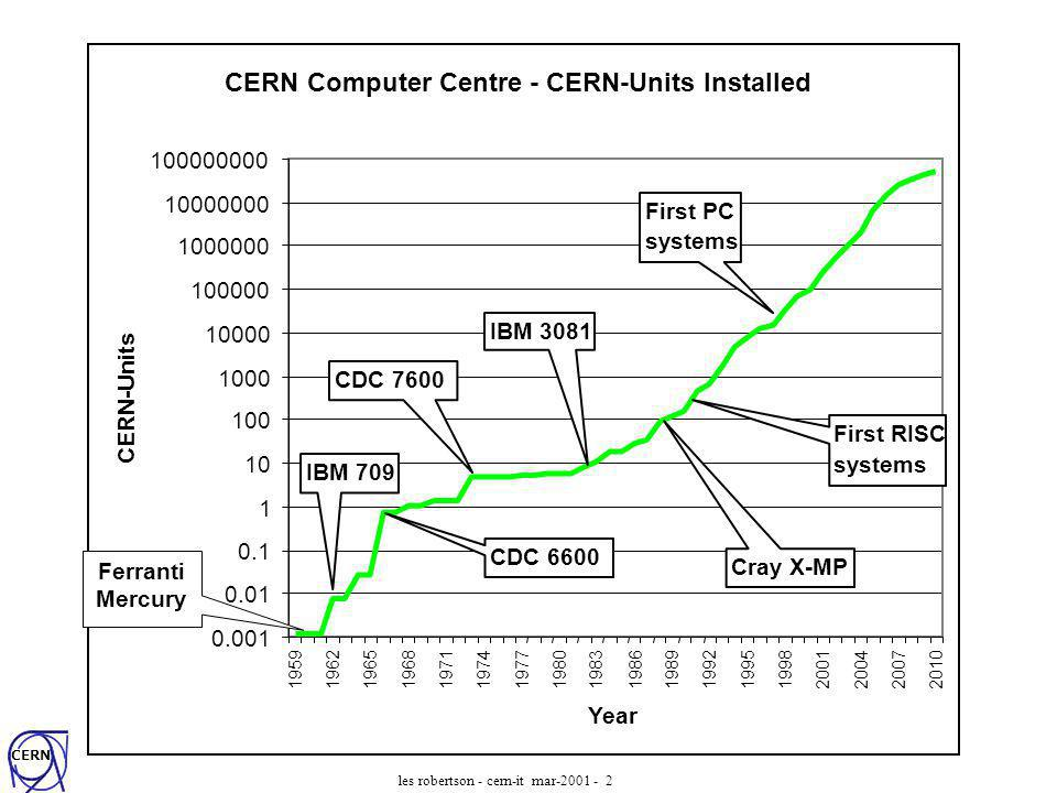CERN les robertson - cern-it mar-2001 - 2 CERN Computer Centre - CERN-Units Installed 0.001 0.01 0.1 1 10 100 1000 10000 100000 1000000 10000000 100000000 195919621965196819711974197719801983198619891992199519982001200420072010 Year CERN-Units CDC 6600 CDC 7600 Cray X-MP First RISC systems First PC systems IBM 709 IBM 3081 Ferranti Mercury
