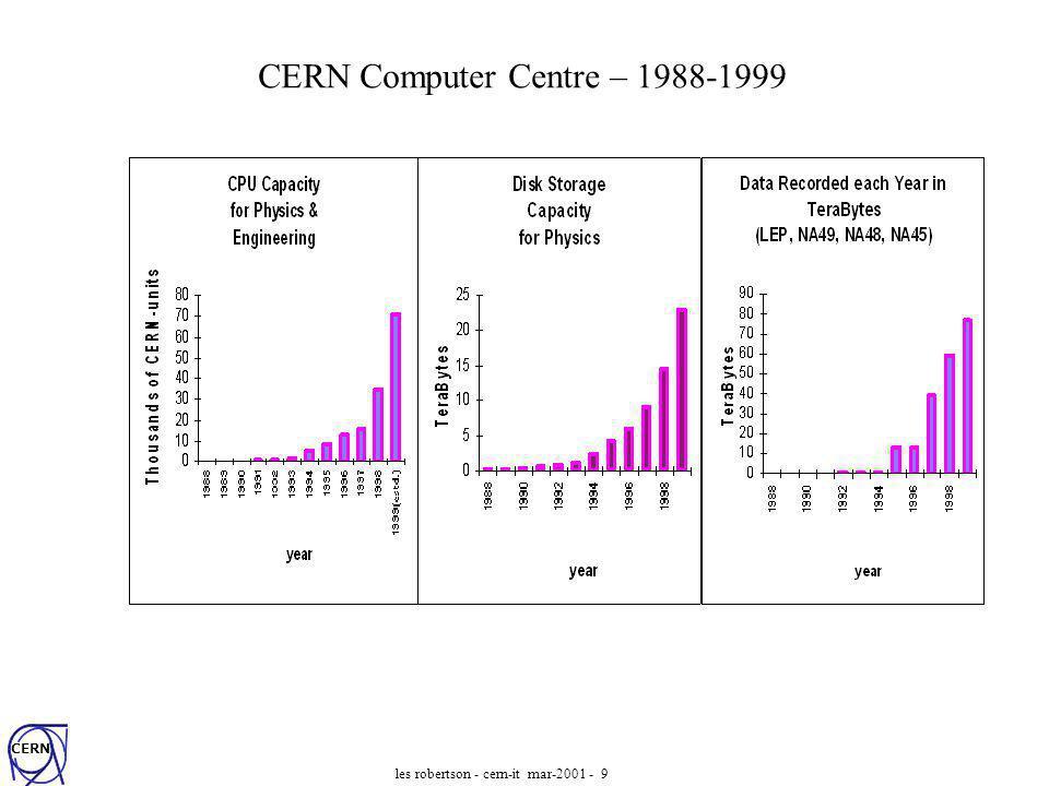 CERN les robertson - cern-it mar-2001 - 9 CERN Computer Centre – 1988-1999