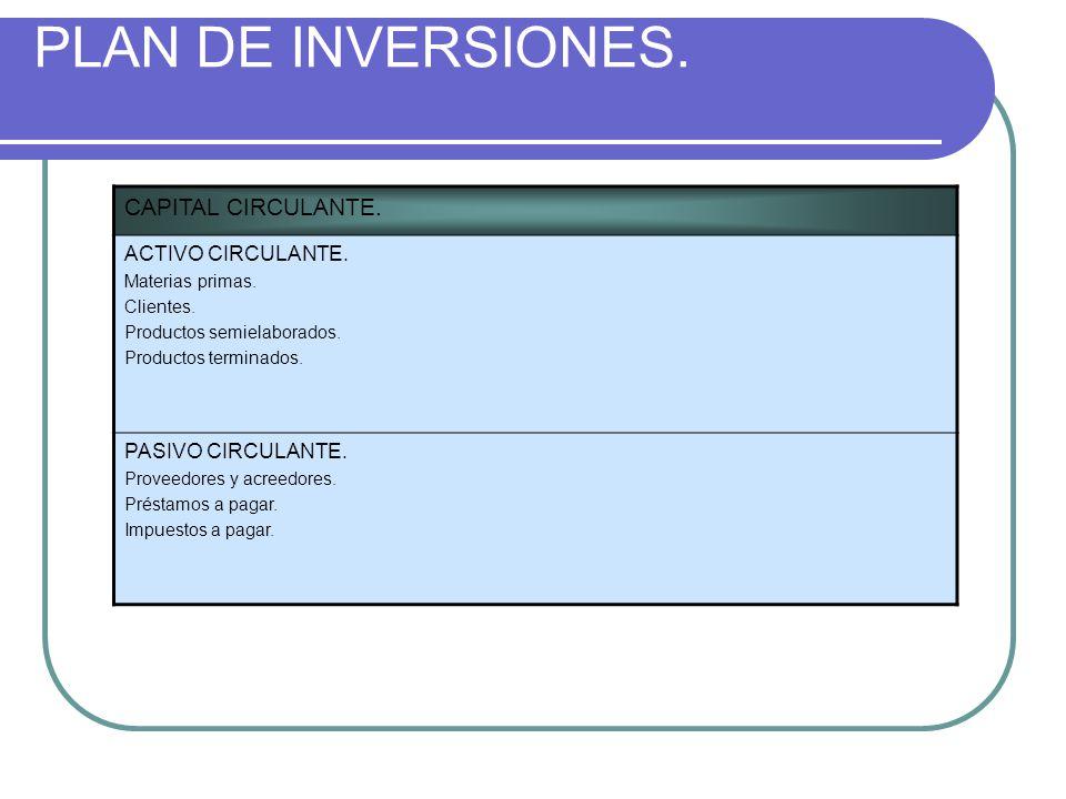 PLAN DE INVERSIONES. CAPITAL CIRCULANTE. ACTIVO CIRCULANTE. Materias primas. Clientes. Productos semielaborados. Productos terminados. PASIVO CIRCULAN
