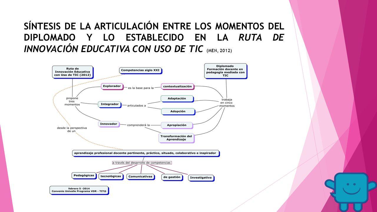 SÍNTESIS DE LA ARTICULACIÓN ENTRE LOS MOMENTOS DEL DIPLOMADO Y LO ESTABLECIDO EN LA RUTA DE INNOVACIÓN EDUCATIVA CON USO DE TIC (MEN, 2012)