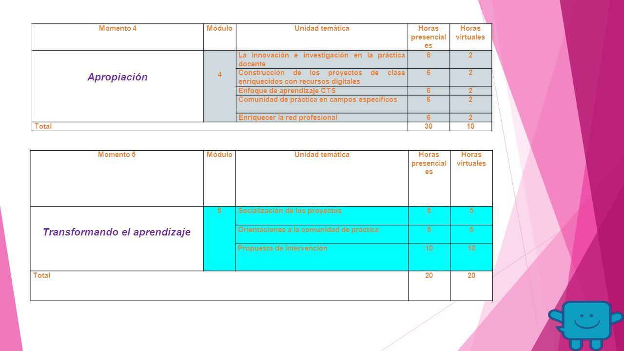 Momento 4MóduloUnidad temáticaHoras presencial es Horas virtuales Apropiación 4 La innovación e investigación en la práctica docente 62 Construcción de los proyectos de clase enriquecidos con recursos digitales 62 Enfoque de aprendizaje CTS62 Comunidad de práctica en campos específicos62 Enriquecer la red profesional62 Total3010 Momento 5MóduloUnidad temáticaHoras presencial es Horas virtuales Transformando el aprendizaje 5Socialización de los proyectos55 Orientaciones a la comunidad de práctica55 Propuesta de intervención10 Total20