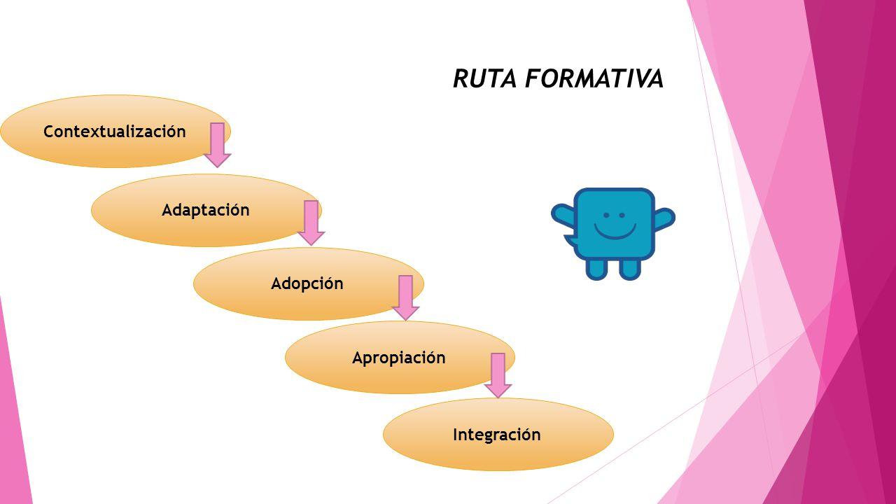 RUTA FORMATIVA Contextualización Adopción Apropiación Adaptación Integración