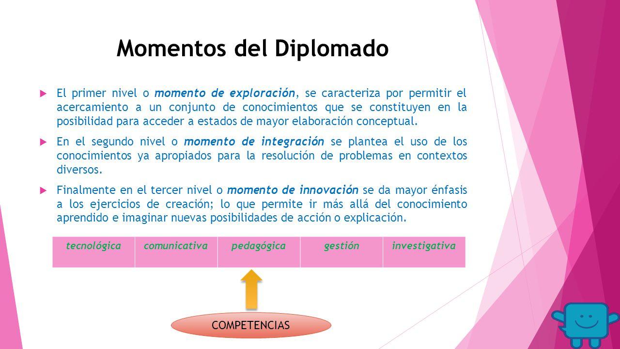 Momentos del Diplomado  El primer nivel o momento de exploración, se caracteriza por permitir el acercamiento a un conjunto de conocimientos que se constituyen en la posibilidad para acceder a estados de mayor elaboración conceptual.