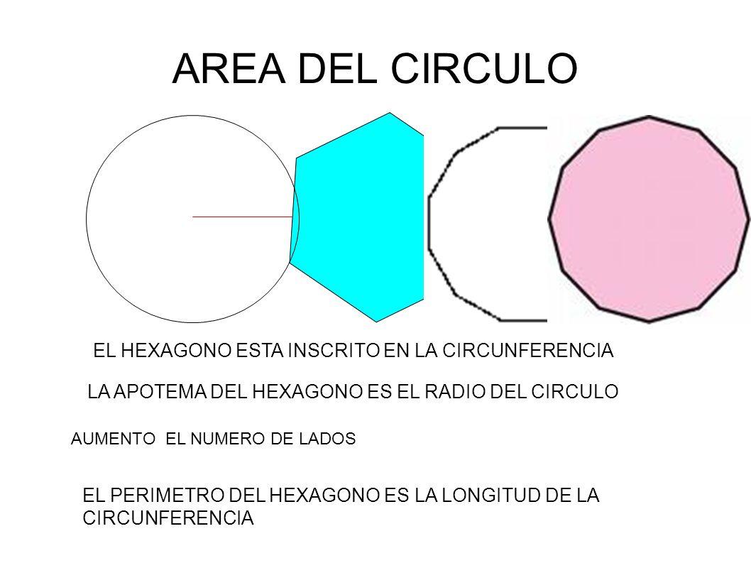 AREA DEL CIRCULO EL HEXAGONO ESTA INSCRITO EN LA CIRCUNFERENCIA LA APOTEMA DEL HEXAGONO ES EL RADIO DEL CIRCULO EL PERIMETRO DEL HEXAGONO ES LA LONGITUD DE LA CIRCUNFERENCIA AUMENTO EL NUMERO DE LADOS