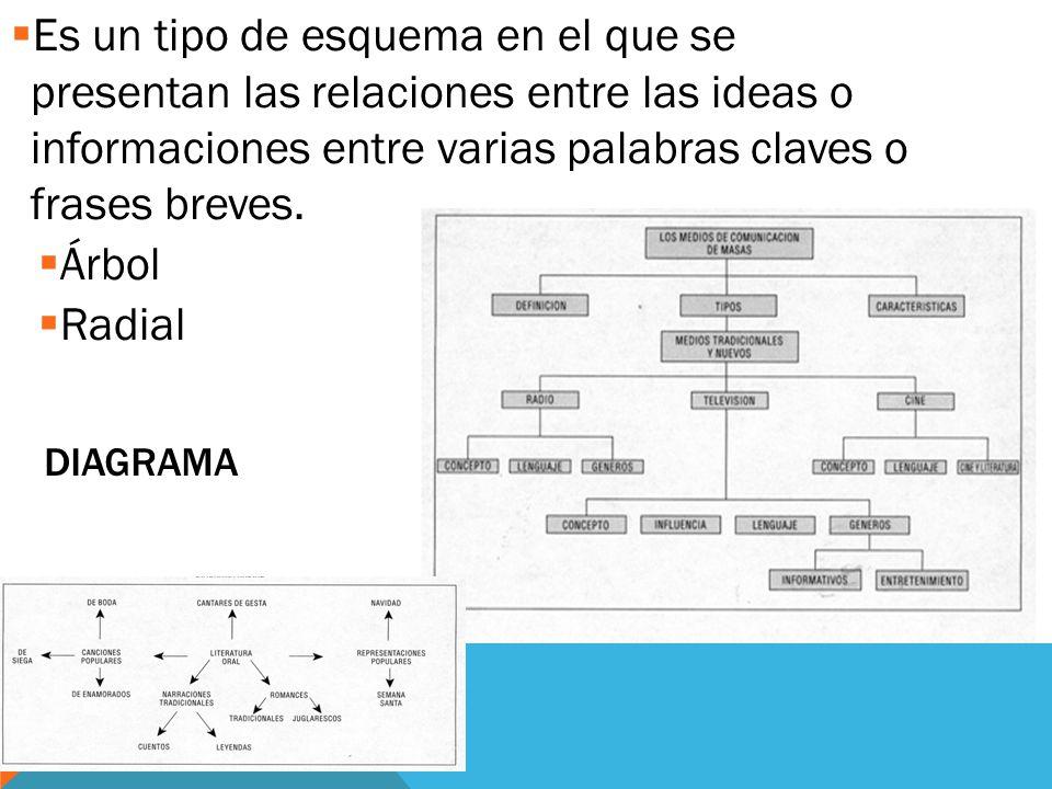 DIAGRAMA  Es un tipo de esquema en el que se presentan las relaciones entre las ideas o informaciones entre varias palabras claves o frases breves.