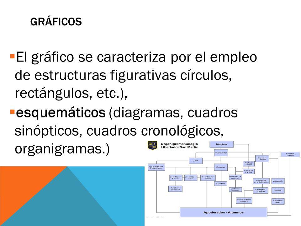 GRÁFICOS  El gráfico se caracteriza por el empleo de estructuras figurativas círculos, rectángulos, etc.),  esquemáticos (diagramas, cuadros sinópticos, cuadros cronológicos, organigramas.)