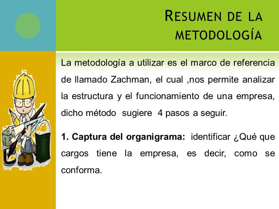 R ESUMEN DE LA METODOLOGÍA La metodología a utilizar es el marco de referencia de llamado Zachman, el cual,nos permite analizar la estructura y el funcionamiento de una empresa, dicho método sugiere 4 pasos a seguir.