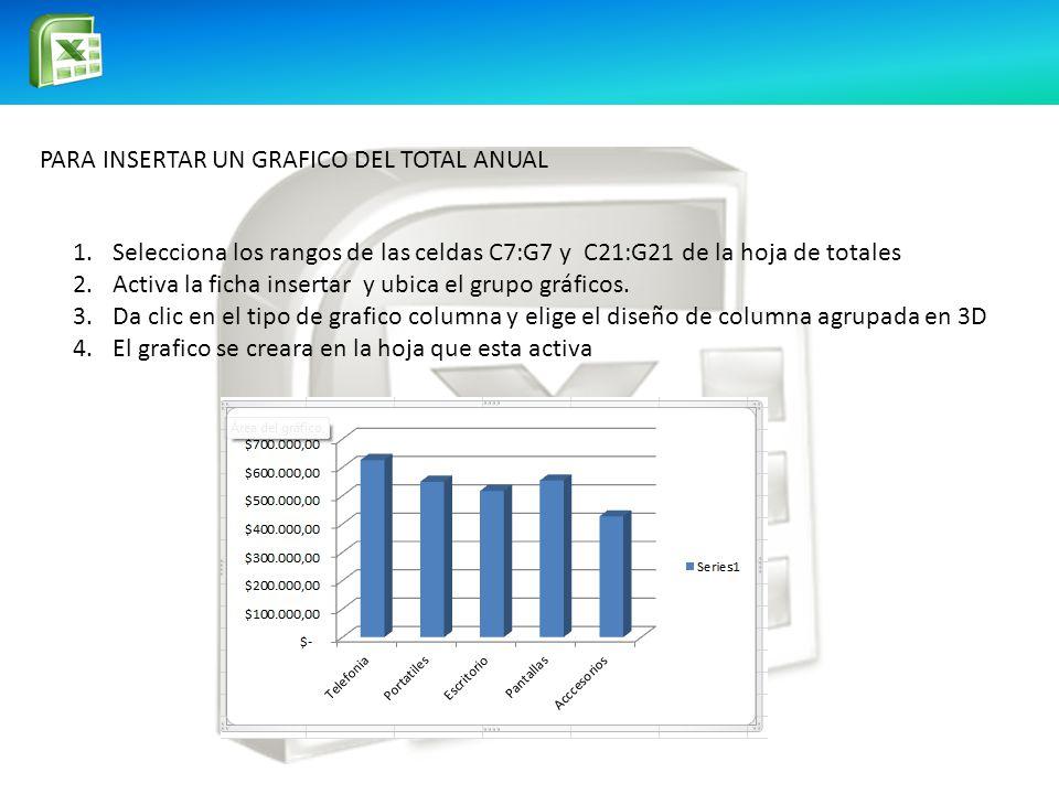 PARA INSERTAR UN GRAFICO DEL TOTAL ANUAL 1.Selecciona los rangos de las celdas C7:G7 y C21:G21 de la hoja de totales 2.Activa la ficha insertar y ubica el grupo gráficos.