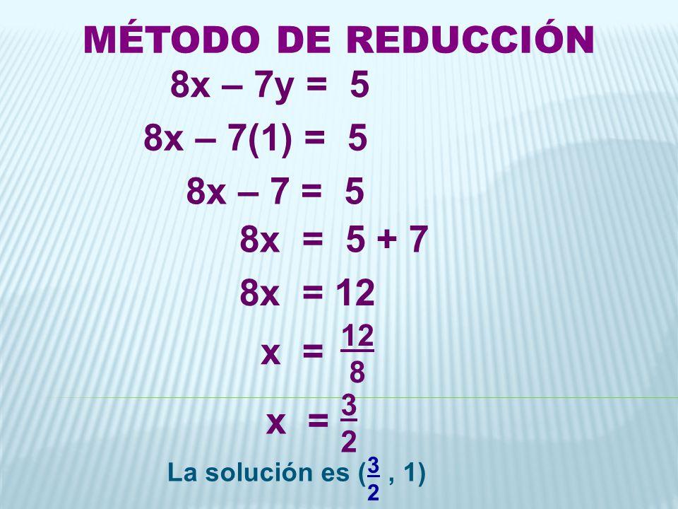 8x – 7y = 5 8x – 7(1) = 5 8x – 7 = 5 8x = 5 + 7 8x = 12 x = MÉTODO DE REDUCCIÓN x = 12 8 3232 La solución es (, 1) 3232