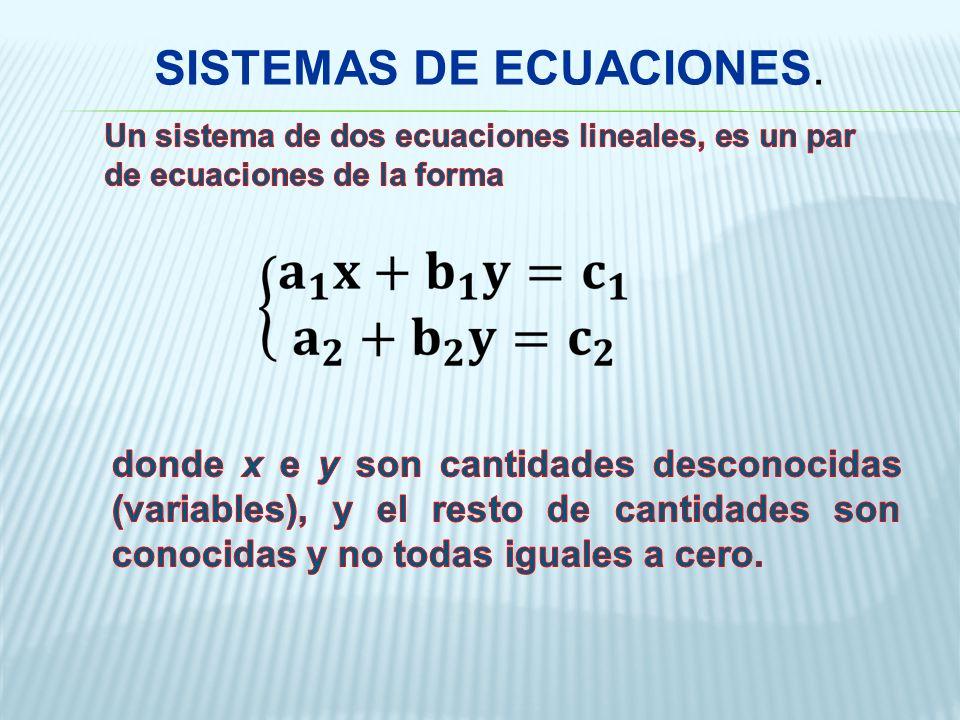 Métodos para resolver Sistemas de Ecuaciones Lineales con dos variables