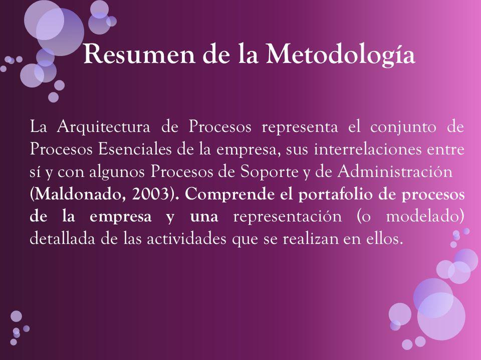¿Cómo obtener la Arquitectura de Procesos ?, a través de una metodología de cuatro pasos: - Se documenta la Estructura Organizacional.