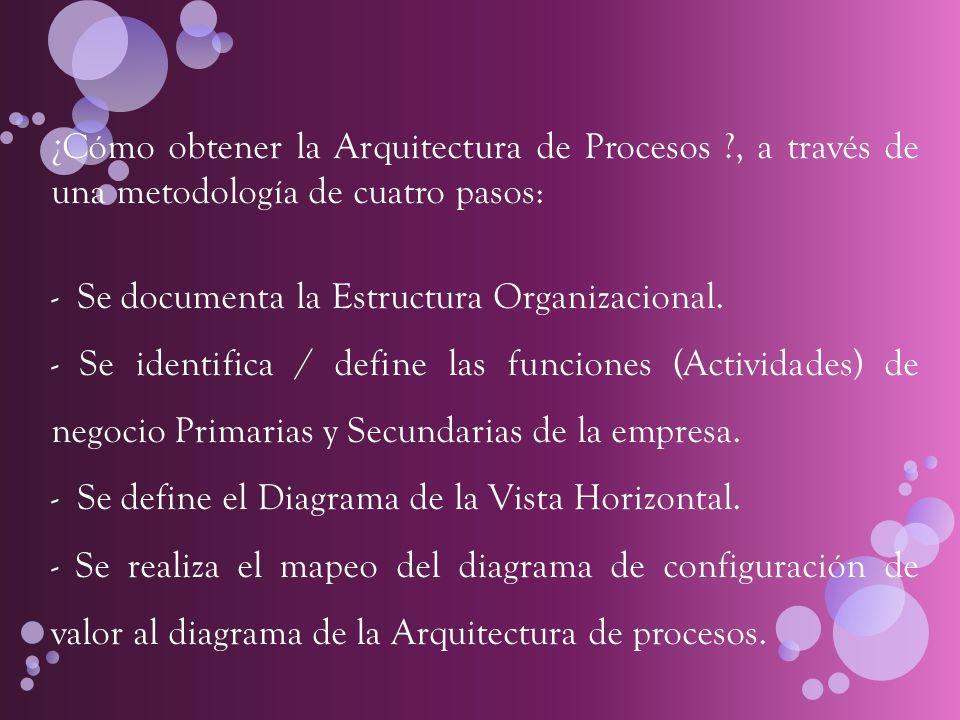 Desarrollo ENCARGADO GENERAL DEPARTAMENTO DE VENTAS DEPARTAMENTO DE PUBLICIDAD DEPARTAMENTO DE CONTABILIDAD EMPLEADOS AUXILIAR CONTABLE EMPLEADAS DE MOSTRADOR REPARTIDORES LIMPIEZA Organigrama de Mueblería Olivar