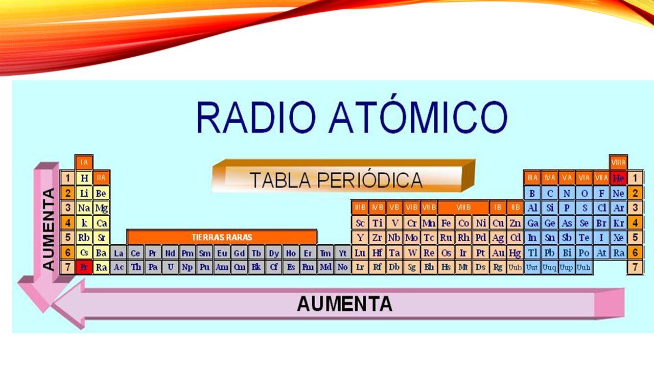 Propiedades peridicas relacionesde tamao radio atmico radio 6 6 en iones urtaz Gallery