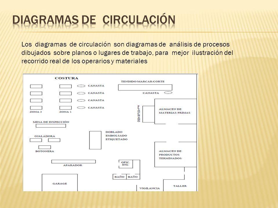 Los diagramas de circulación son diagramas de análisis de procesos ...