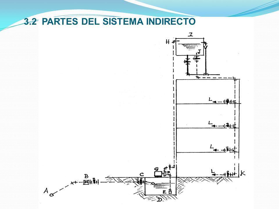 3.2 PARTES DEL SISTEMA INDIRECTO