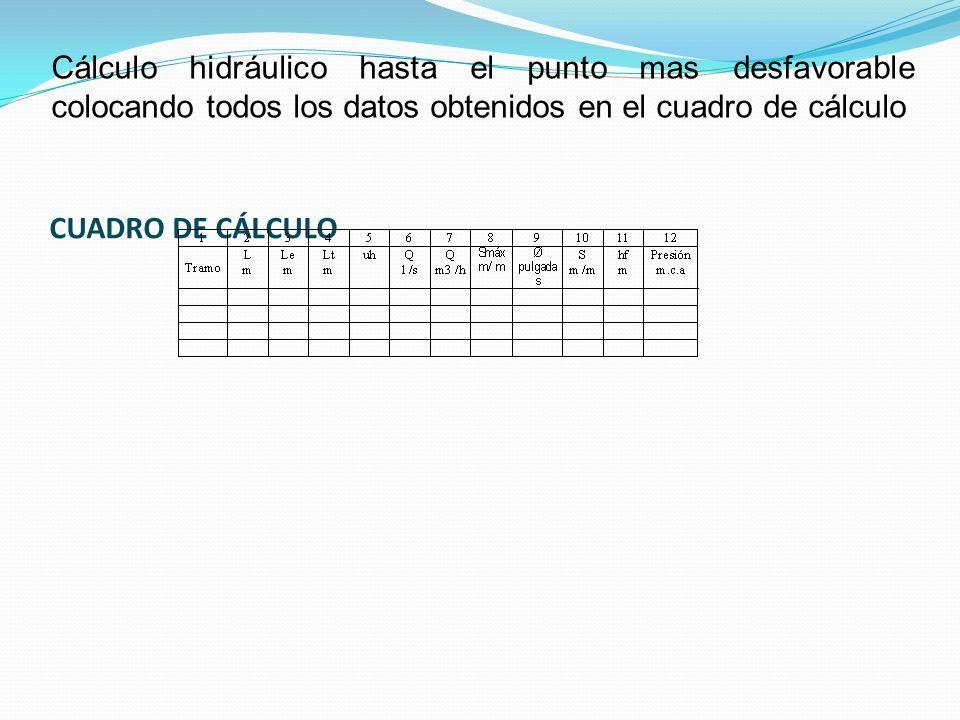 CUADRO DE CÁLCULO Cálculo hidráulico hasta el punto mas desfavorable colocando todos los datos obtenidos en el cuadro de cálculo