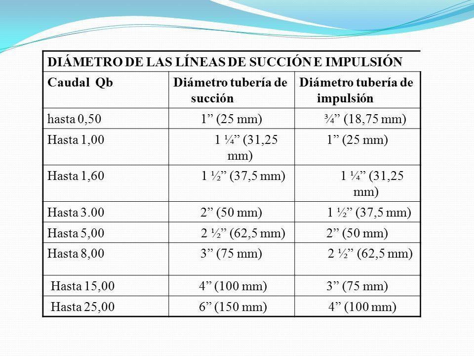DIÁMETRO DE LAS LÍNEAS DE SUCCIÓN E IMPULSIÓN Caudal QbDiámetro tubería de succión Diámetro tubería de impulsión hasta 0,501 (25 mm) ¾ (18,75 mm) Hasta 1,00 1 ¼ (31,25 mm) 1 (25 mm) Hasta 1,60 1 ½ (37,5 mm) 1 ¼ (31,25 mm) Hasta 3.002 (50 mm) 1 ½ (37,5 mm) Hasta 5,00 2 ½ (62,5 mm)2 (50 mm) Hasta 8,003 (75 mm) 2 ½ (62,5 mm) Hasta 15,00 4 (100 mm)3 (75 mm) Hasta 25,00 6 (150 mm) 4 (100 mm)