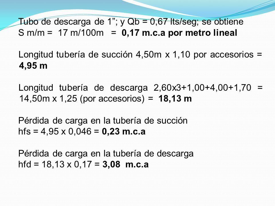 Tubo de descarga de 1 ; y Qb = 0,67 lts/seg; se obtiene S m/m = 17 m/100m = 0,17 m.c.a por metro lineal Longitud tubería de succión 4,50m x 1,10 por accesorios = 4,95 m Longitud tubería de descarga 2,60x3+1,00+4,00+1,70 = 14,50m x 1,25 (por accesorios) = 18,13 m Pérdida de carga en la tubería de succión hfs = 4,95 x 0,046 = 0,23 m.c.a Pérdida de carga en la tubería de descarga hfd = 18,13 x 0,17 = 3,08 m.c.a