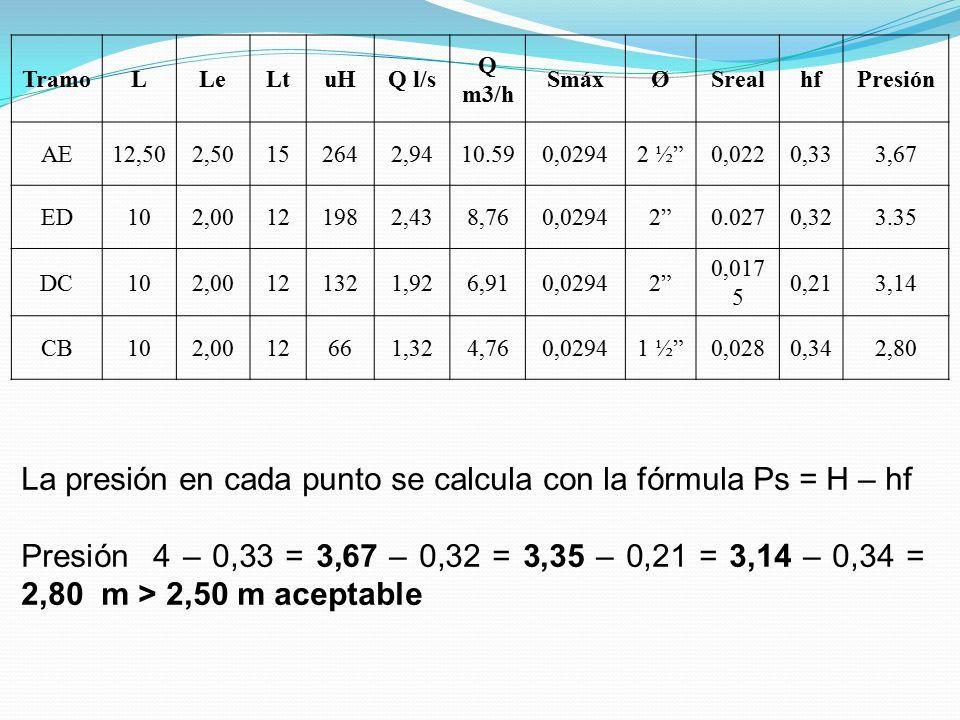 TramoLLeLtuHQ l/s Q m3/h SmáxØSrealhfPresión AE12,502,50152642,9410.590,02942 ½ 0,0220,333,67 ED102,00121982,438,760,02942 0.0270,323.35 DC102,00121321,926,910,02942 0,017 5 0,213,14 CB102,0012661,324,760,02941 ½ 0,0280,342,80 La presión en cada punto se calcula con la fórmula Ps = H – hf Presión 4 – 0,33 = 3,67 – 0,32 = 3,35 – 0,21 = 3,14 – 0,34 = 2,80 m > 2,50 m aceptable