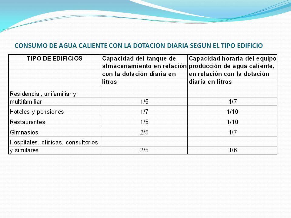 CONSUMO DE AGUA CALIENTE CON LA DOTACION DIARIA SEGUN EL TIPO EDIFICIO