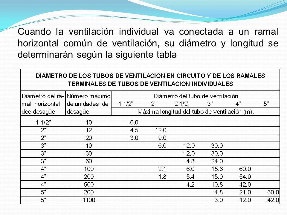 Cuando la ventilación individual va conectada a un ramal horizontal común de ventilación, su diámetro y longitud se determinarán según la siguiente tabla