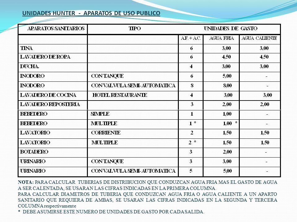 UNIDADES HUNTER - APARATOS DE USO PUBLICO NOTA: PARA CALCULAR TUBERIAS DE DISTRIBUCION QUE CONDUZCAN AGUA FRIA MAS EL GASTO DE AGUA A SER CALENTADA, SE USARAN LAS CIFRAS INDICADAS EN LA PRIMERA COLUMNA.