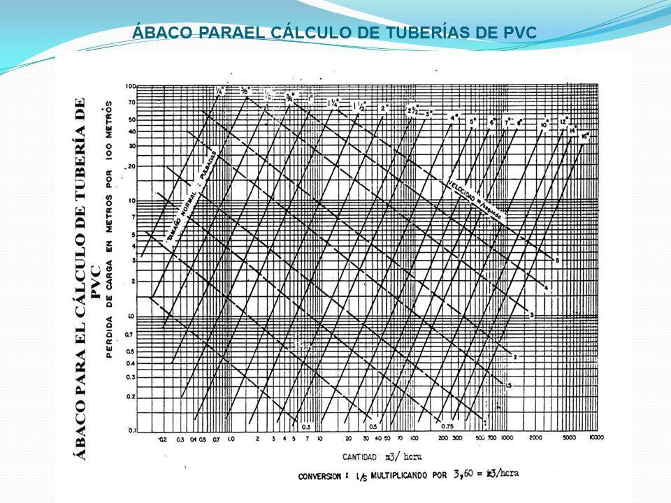ÁBACO PARAEL CÁLCULO DE TUBERÍAS DE PVC