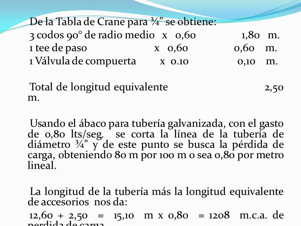 De la Tabla de Crane para ¾ se obtiene: 3 codos 90° de radio medio x 0,60 1,80 m.