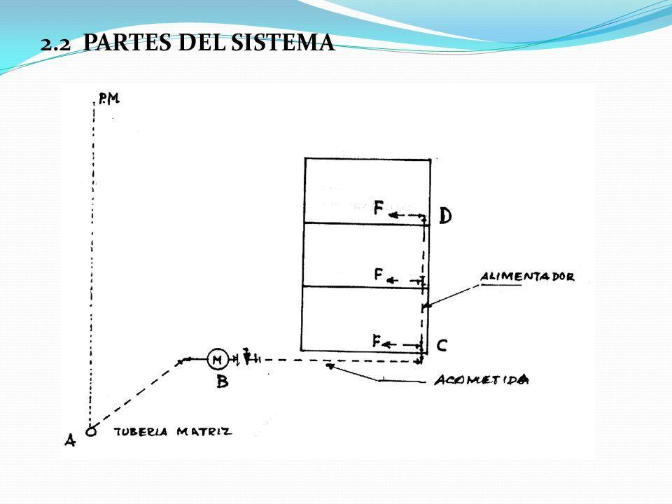 2.2 PARTES DEL SISTEMA